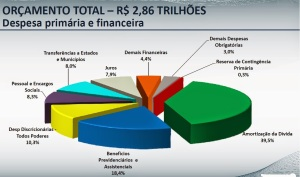 Fonte: Ministério da Fazenda